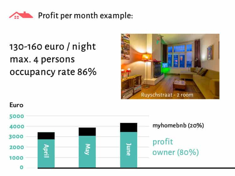 Calculation example of the rental income of an apartment through Airbnb