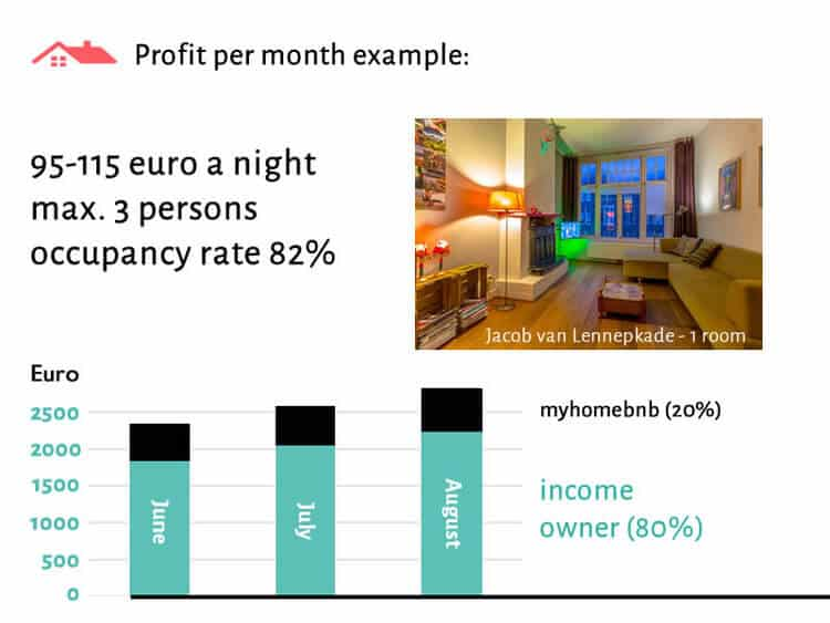 Calculation example of the rental income of a single room through Airbnb