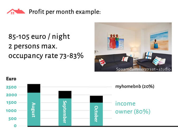 Calculation example of the rental income of a studio through Airbnb